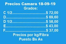 LOS PRECIOS DE LA FIBRA SE MANTIENEN